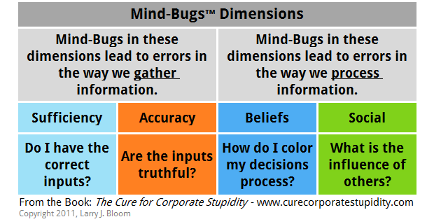 Mind-bugs Dimensions - Sufficiency, Accuracy, Beliefs, Social